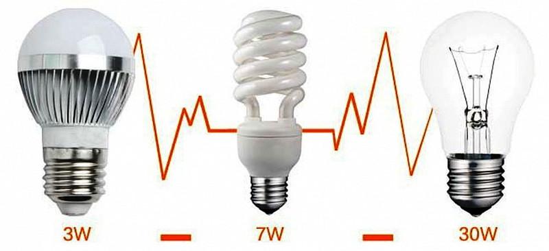 представлен поиск какие лампы наиболее экономичнее забеременеть при